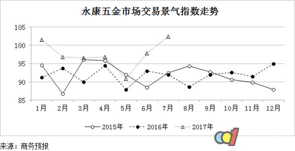 2017年7月份永康五金景气指数延续升势