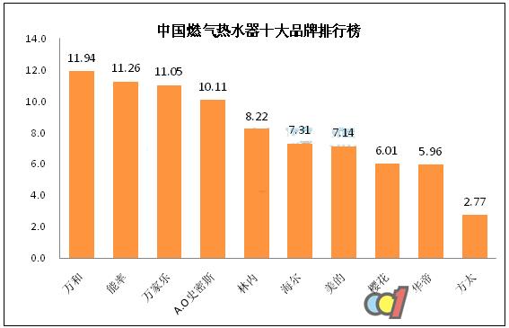 2017燃气热水器排行榜