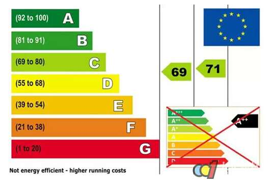 欧盟发布能源标签新规定