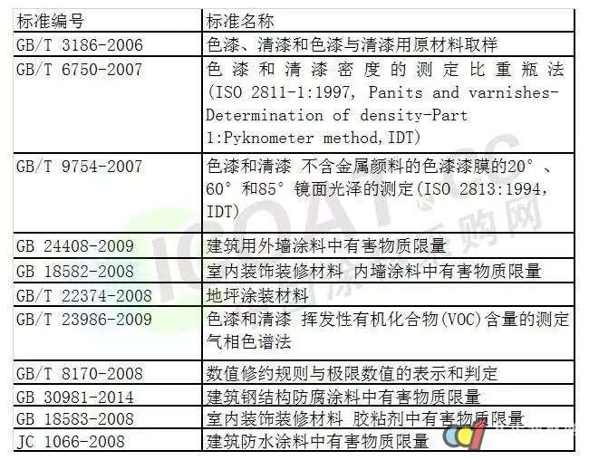 今日起京津冀地区建筑涂料将实施这一标准