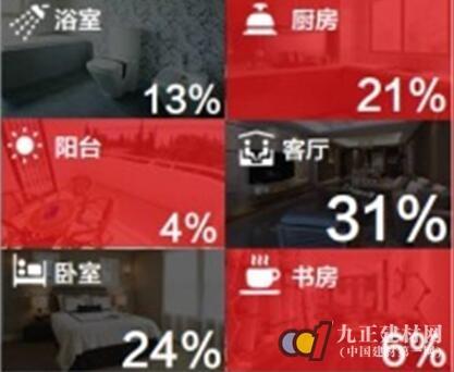 """《2017中国家居家装消费调查》 近六成消费者关注""""环保""""和""""实用"""""""