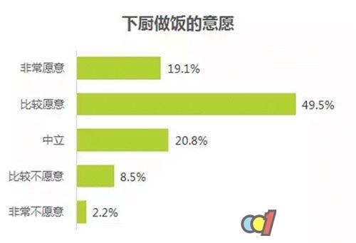 欧派橱柜发布《中国人梦想厨房白皮书》