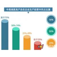 调查|家具产业升级关键:高性能、高环保水性涂装
