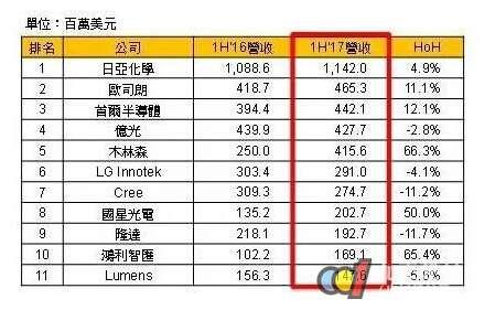 全球主要LED封装厂2017年上半营收比较:陆厂成长逾50%