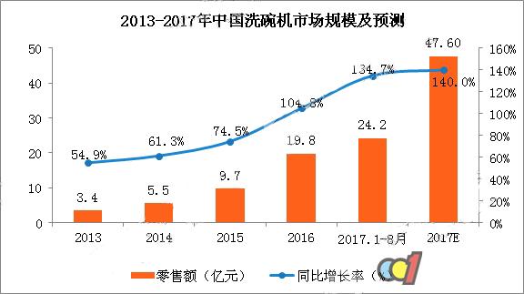 2017年洗碗机市场规模将近50亿