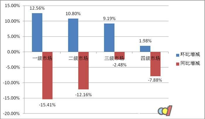 9月热水器零售市场:旺季回暖 但表现不及去年