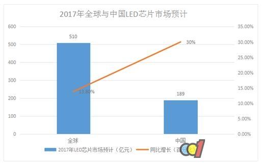 LED芯片供不应求 行业扩产潮将再次席卷而来