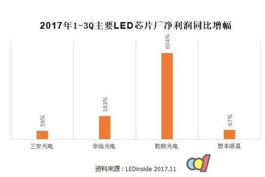 中国LED芯片周期景气 产业竞争格局多样