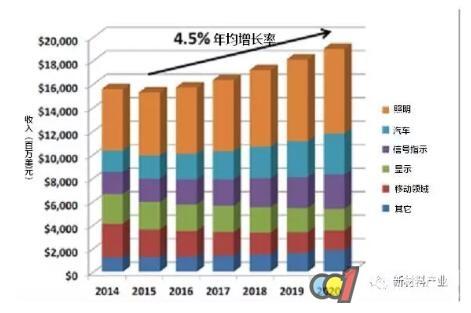 半导体照明产业发展趋势及投资前景分析