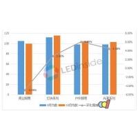 10月古镇灯饰价格指数:旺季市场回暖