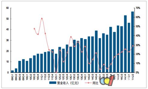 2017年中国厨电行业运营现状分析及预测