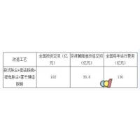 2017年中国陶瓷工业废气治理市场空间测算