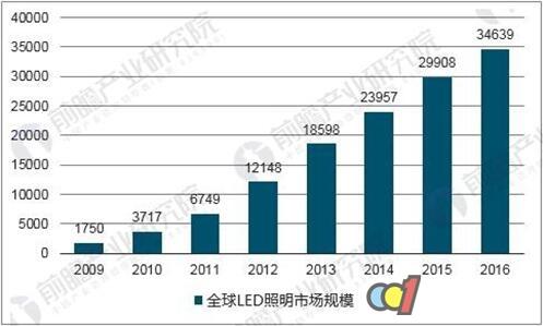 LED照明市场增速居高不下 渗透率持续提升