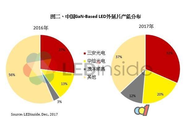 2018年LED芯片市场供需恢复平衡