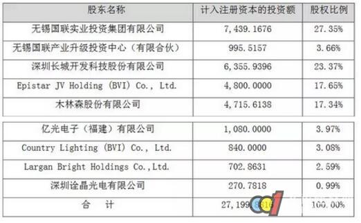 离2018只剩2天!LED企业都在做什么布局?
