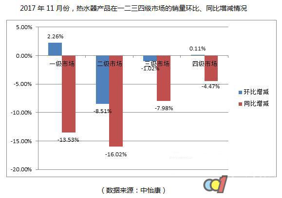 11月热水器市场解读:年终冲刺,助力销售维持稳势