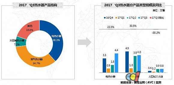 装修房热水器配置率大幅提升,达到33.6%