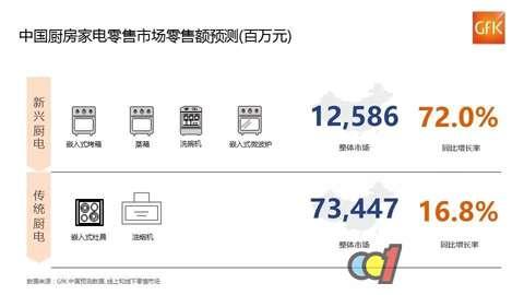 2017年中国厨电市场主旋律:小厨房,大商机