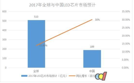2017年LED市场不得不知的十大数据