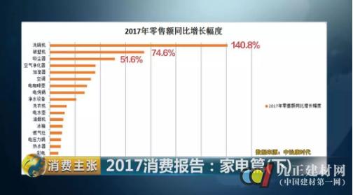 2017厨电市场盘点 | 洗碗机是增速最快品类