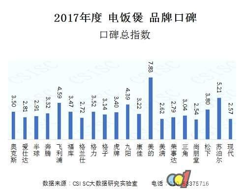 2017年电饭煲品牌口碑研究报告发布