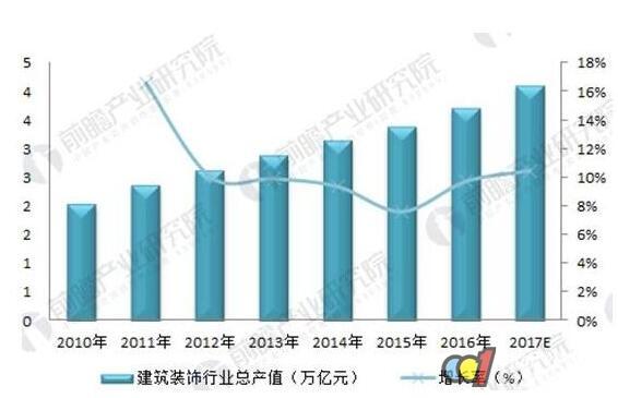 2018年中国建筑装饰行业发展分析:BIM是行业未来方向