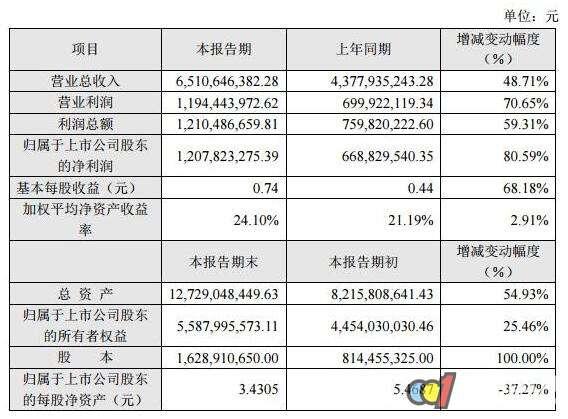 LED企业发布2017年业绩快报:他们战绩如何?