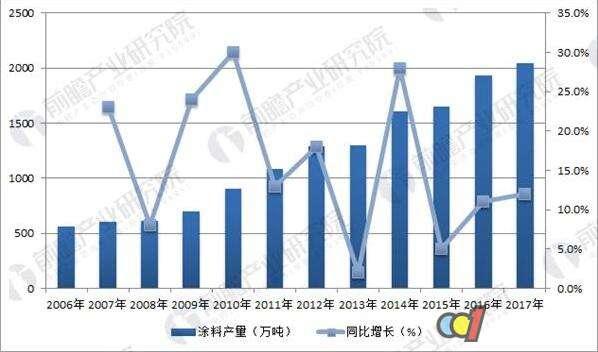 涂料产量保持稳步增长 2017年首次突破2000万吨