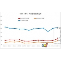 市场回暖 三大类陶瓷价格指数同步上扬