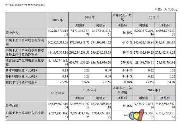 LED全产业链布局 兆驰股份2017年营收达102亿元