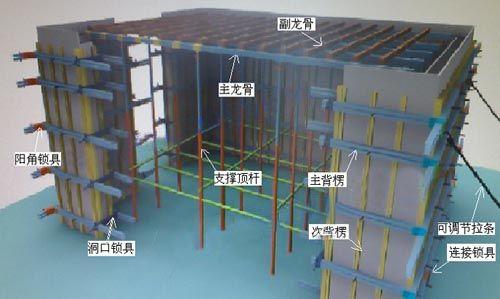 秦皇岛胜川剪力墙模板支撑体系