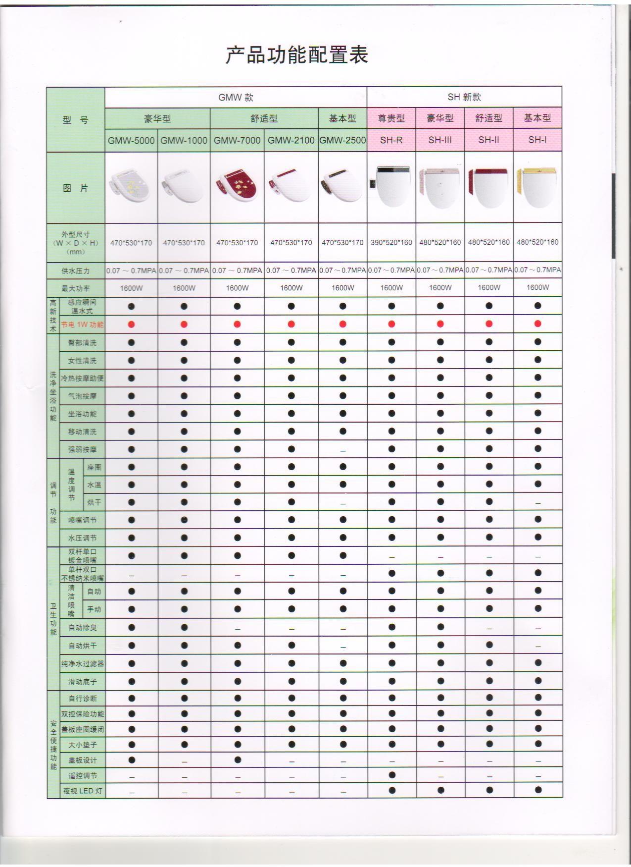 产品配置表模板