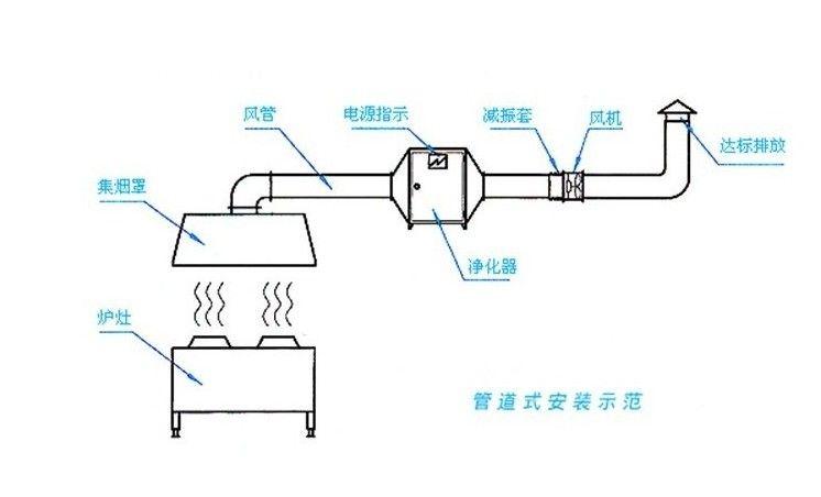 饭店厨房排烟控制器电路