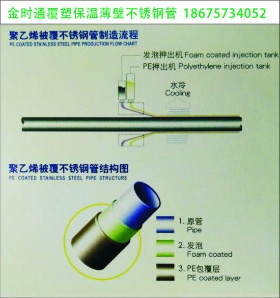 不锈钢管发泡包塑保温管