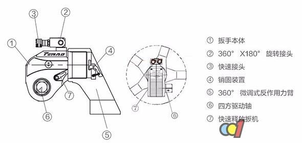 液压扭矩扳手结构图