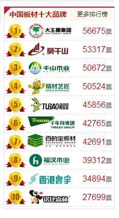 行业荣耀|2017中国板材十大品牌排行榜盛大公布