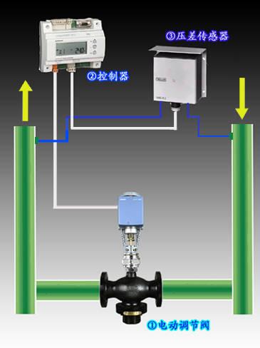 压差旁通主要用于空调,供暖,化工,电厂等闭式循环系统,对供/回水压图片