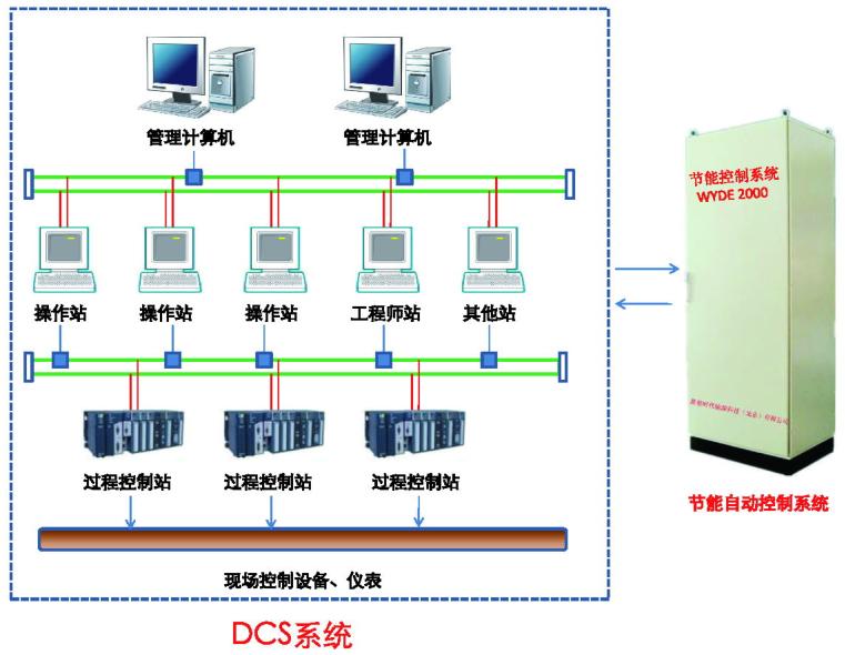 北京直供新型循环流化床锅炉节煤系统