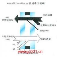 洛玻幕墙玻璃-低辐射玻璃