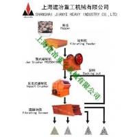 石料生产线|石子线|石料破碎机械