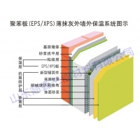 聚苯板(EPS/XPS)薄抹灰外墙外保温系统 节能环保材料