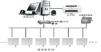 TE-GSD系列温湿度远程监控系统