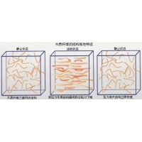 木质素纤维