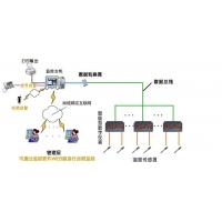 FO杀菌值自动监测系统