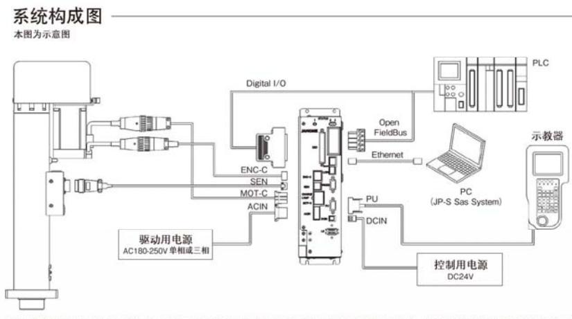 伺服压力机系统构造原理