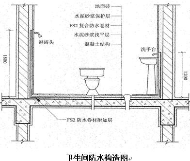 厨卫耐水防水涂料 卫生间防水