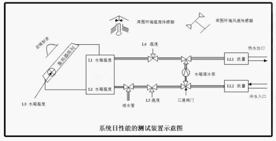THL-2S太阳能热水器检测系统