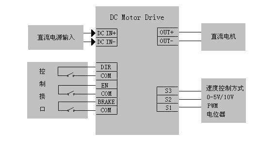 DC24RT50BL系列 可逆直流调速器 12V,24V,36V,48V;50A; 0-5V/10V,PWM;四象限可逆;再生制动,能量回收功能 一、性能特点 四象限可逆模式、再生制动功能 PWM脉宽调制 无触点换向,可频繁正反转 低速启动/运转力矩大,具有力矩补偿功能 调速比80:1,双闭环PI调节(电流、电压) 两种速度信号选择输入:模拟信号和PWM信号 正/反向转速可分别设置 启动/停止时间可分别设置 输出电流/制动电流可分别设置 短路/过流/过压/欠压/过热降低功率等保护功能 适用驱动力矩电机、空