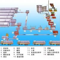 江西年产2-30万立方粉煤灰加气蒸养砖设备,加气块设备