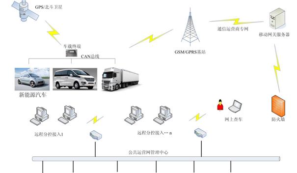 新能源汽车车辆健康监控系统定位管理